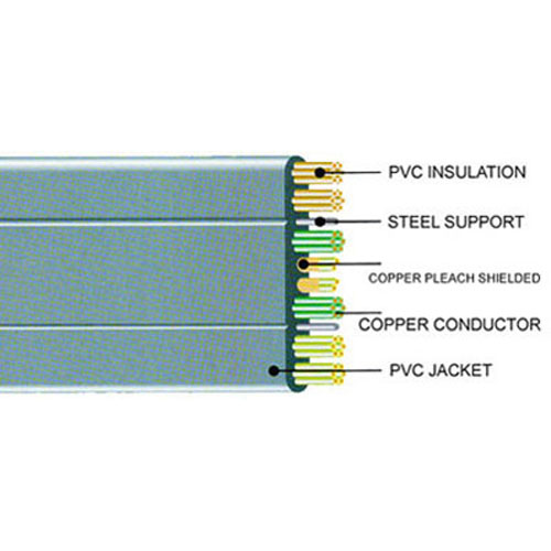 TVVBPG Traveling Cable (with copper pleach shielded and steel wire)